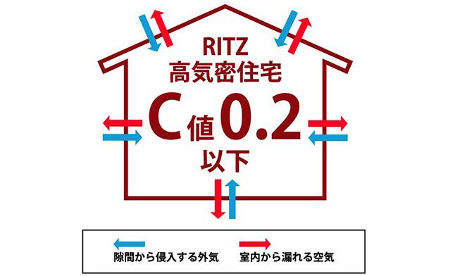 C値(坪3千円UP)