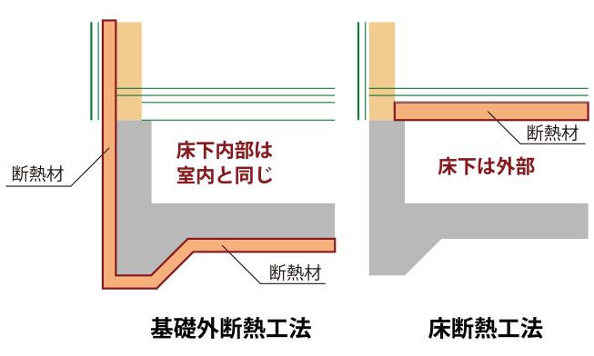 基礎外断熱工法(坪1.5万円UP)