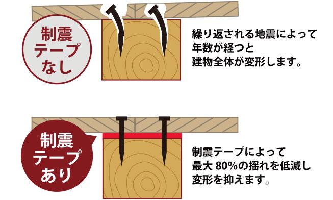制震テープ(坪9千円UP)