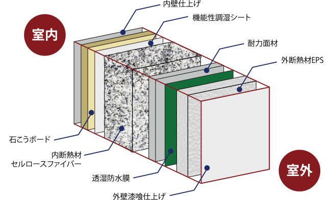 W断熱工法(坪3万円UP)