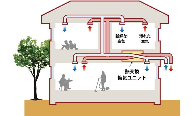 第1種換気システム